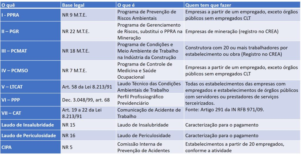Cronograma eSocial Atualizado quadro sst