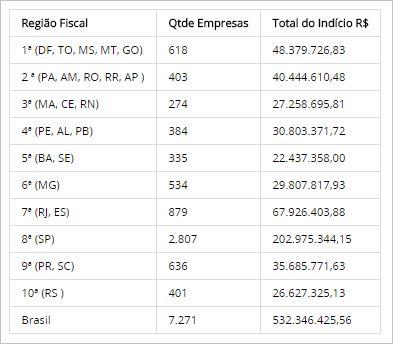 Número de empresas com recolhimento previdenciário irregular - Fonte: RFB