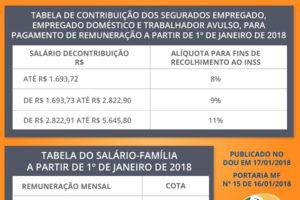 Tabela INSS/Salário Família 2018 são oficializados