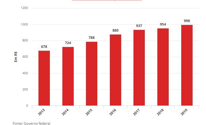 Novo Salário Mínimo em 2019 é de R$ 998,00 – Decreto 9.961/2019 (DOU 01/01/2019)